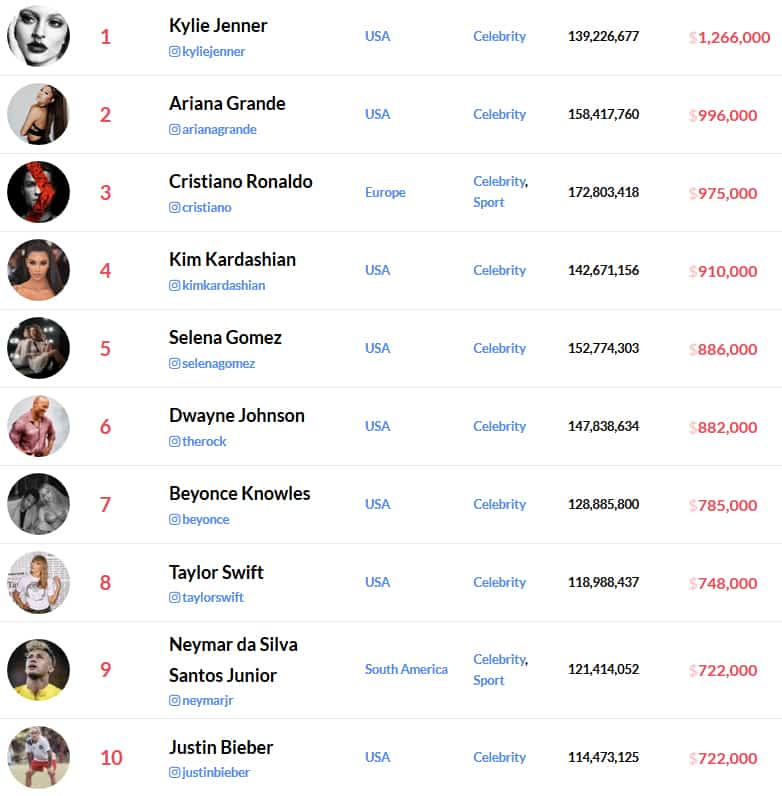 Instagram Rich List 2019